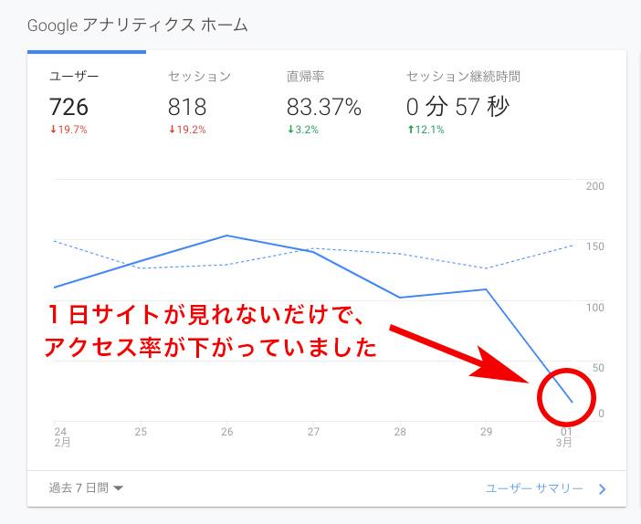 サイトのアクセス率が下がる例